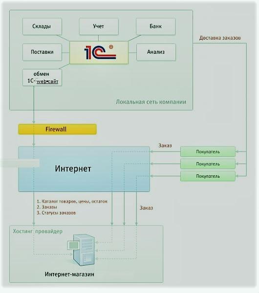 Автоматизация магазинов на базе 1с что необходимо установить для установки 1с